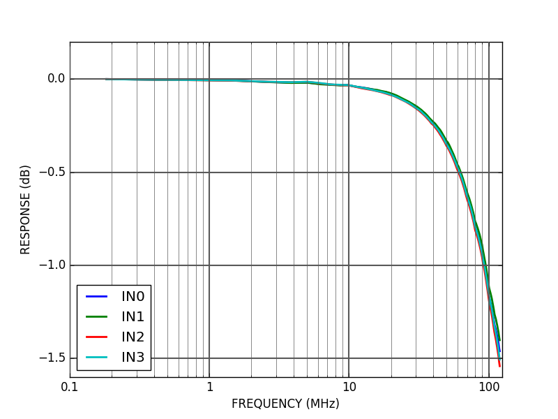 ALPHA250-4 frequency response