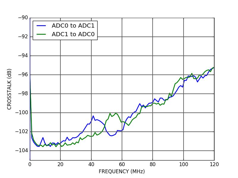 ALPHA250 ADC crosstalk