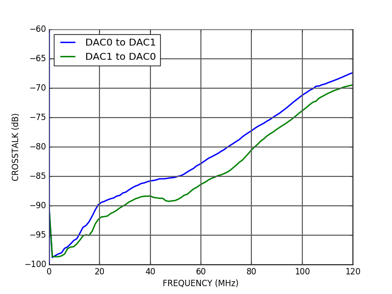 ALPHA250 DAC crosstalk