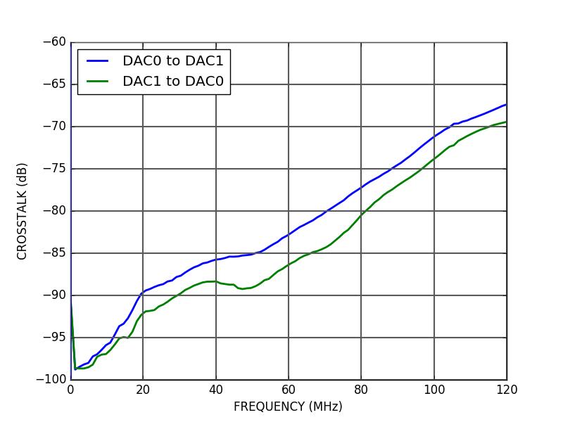 ALPHA250 DAC crosstalk