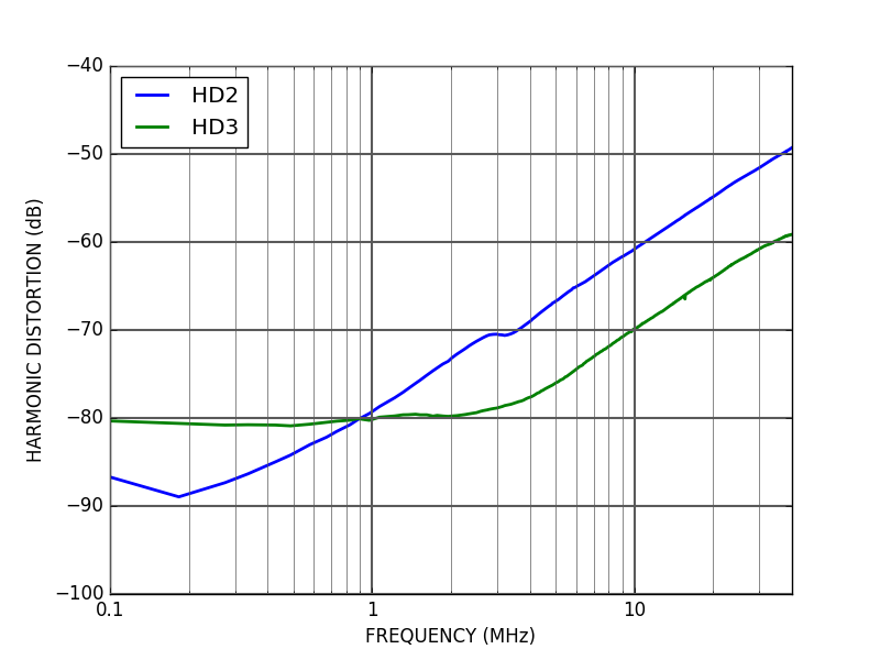 ALPHA250 distortion (DAC and ADC)