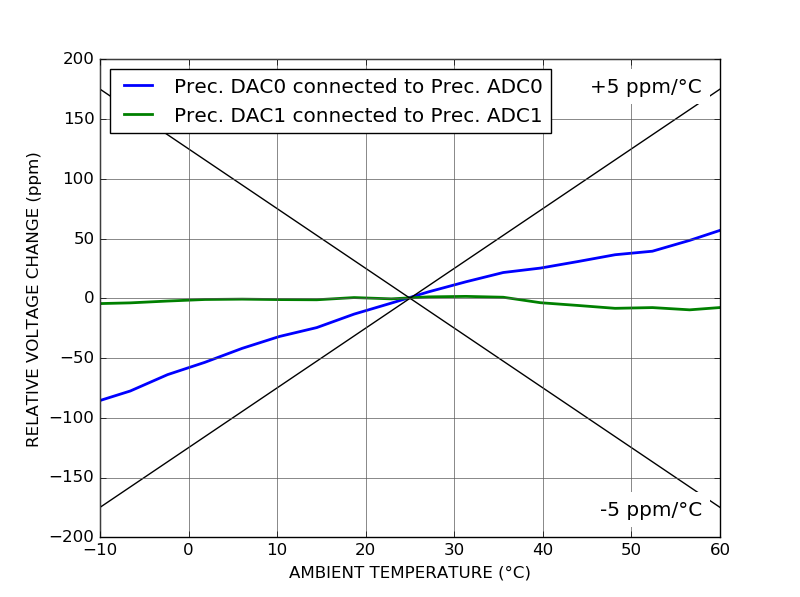 ALPHA250 Temperature stability of precision DAC output measured using precision ADC