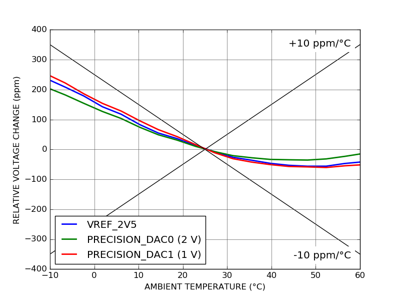 ALPHA250 Temperature stability of voltage reference and precision DAC