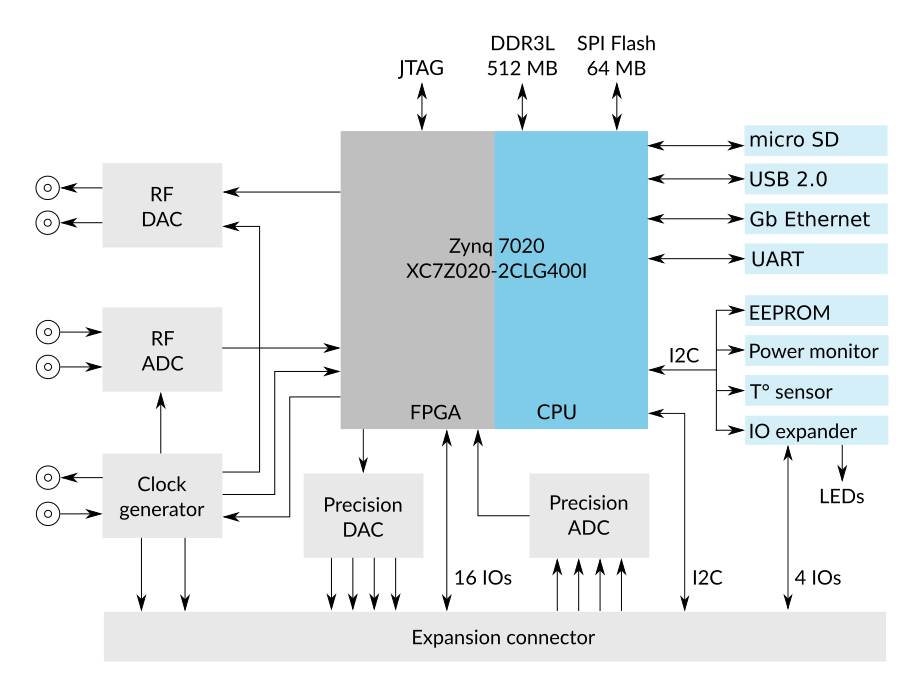 ALPHA250 Functional diagram
