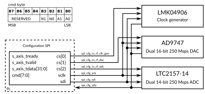 Configuration SPI bus