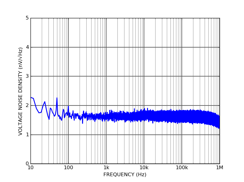 AMP100 - Input voltage noise density