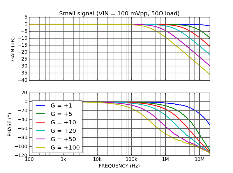 AMP100 - Frequency response