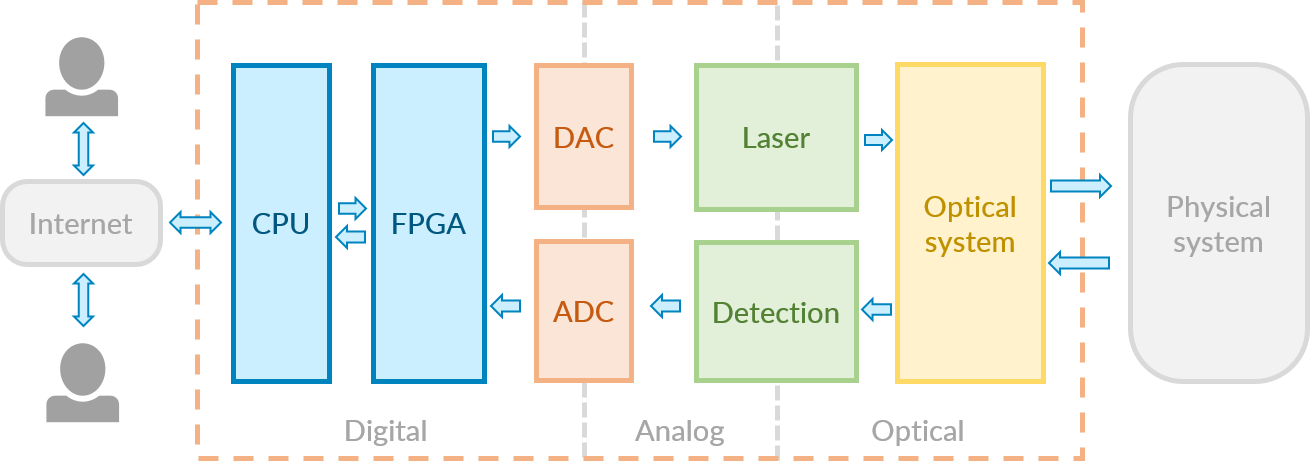 Modern electro-optical instrument architecture