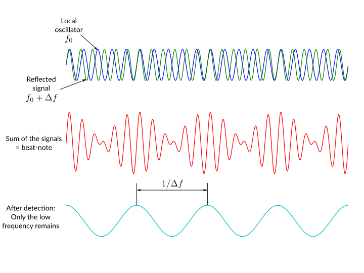 Coherent doppler lidar beat note