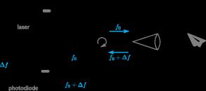 Build a Doppler lidar velocimeter