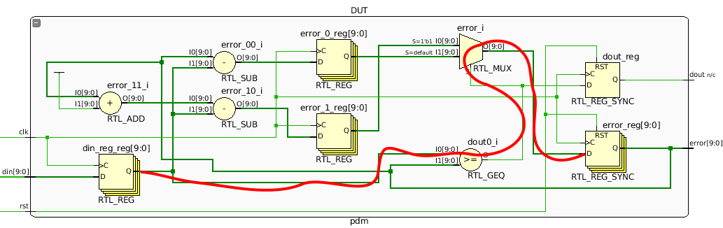 Pulse Density Modulator Vivado RTL schematic