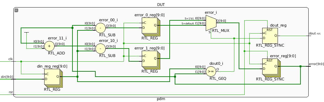 Pulse Density Modulator Vivado RTL schematic