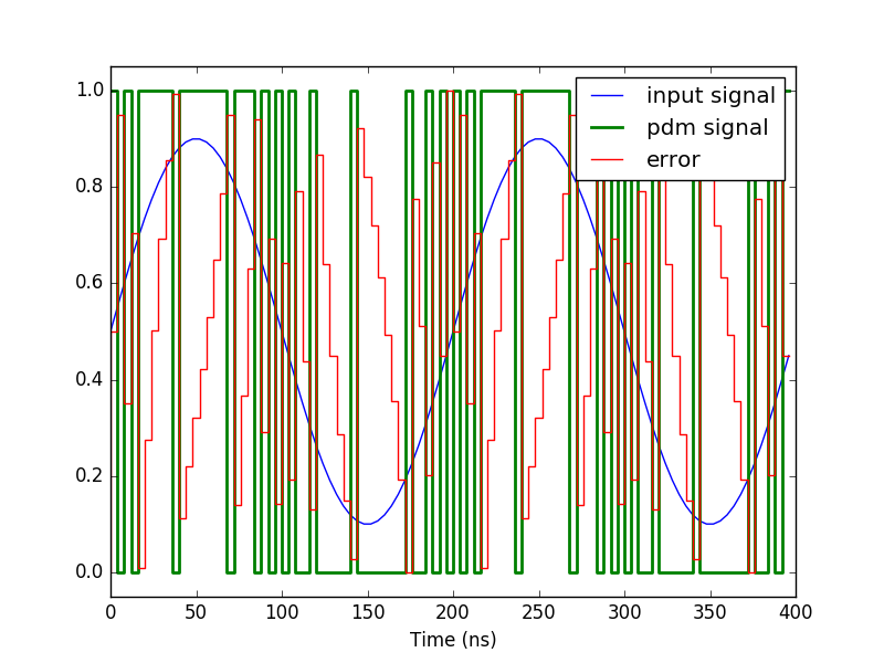 Implement a pulse-density modulator on an FPGA | Koheron