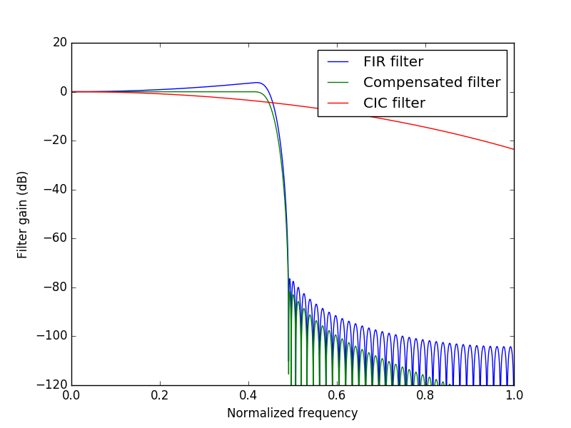 Frequency response of the compensated CIC filter