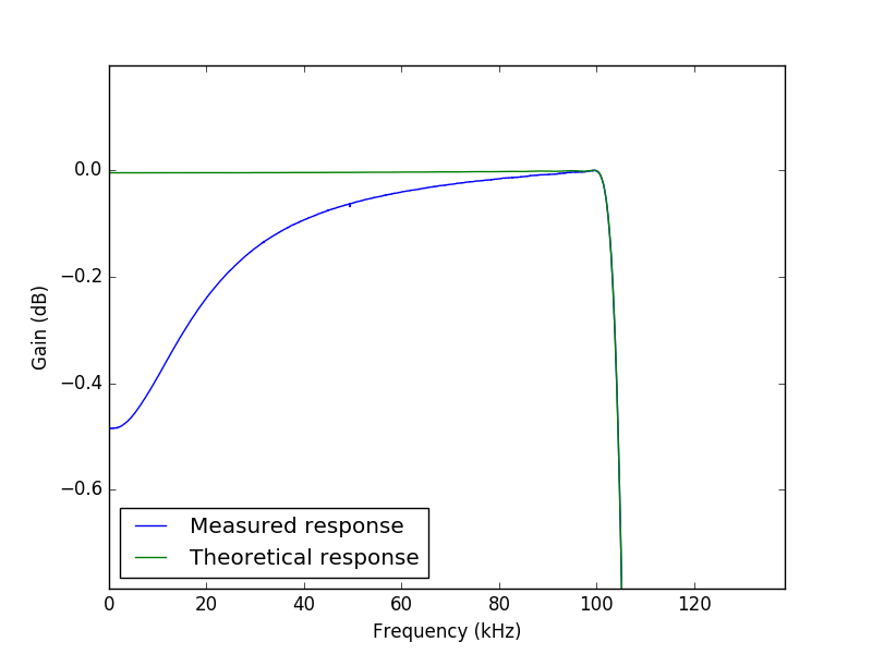 Measured frequency response zoomed