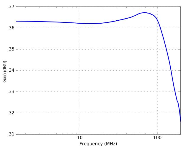 Photodetector gain response