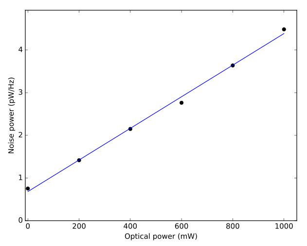Noise vs optical power
