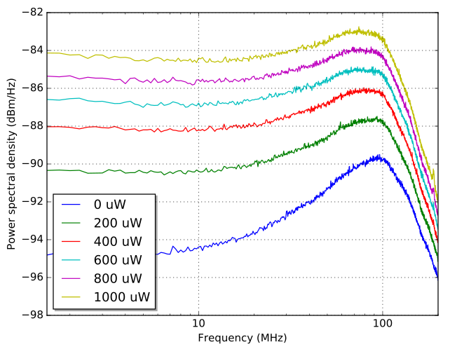 Measure detector response using shot-noise