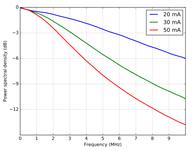 Measured spectra for currents driving the laser DFB