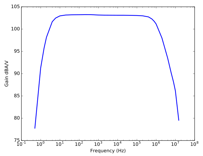 Current sensing amplifier Bode plot
