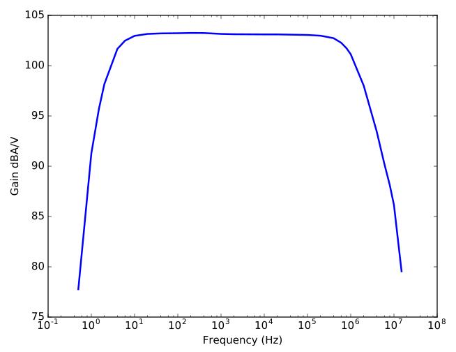 Current sensing amplifier Bode plot