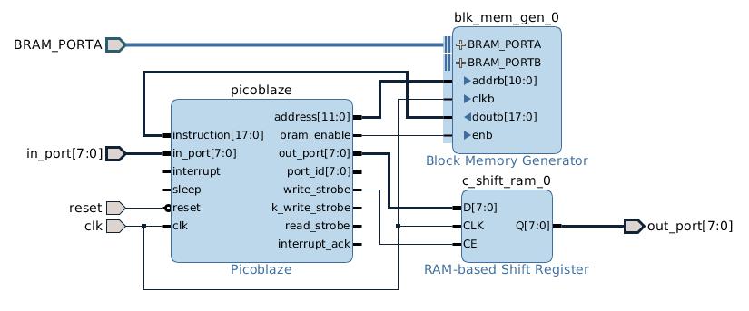 Running a PicoBlaze microcontroller on the Zedboard
