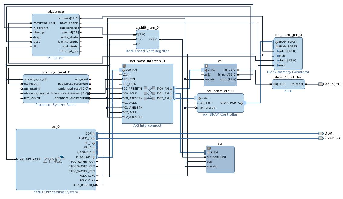 Running a PicoBlaze microcontroller on the Zedboard | Koheron