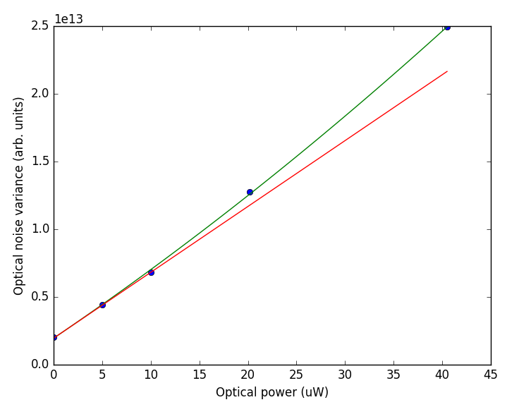 Optical noise vs power