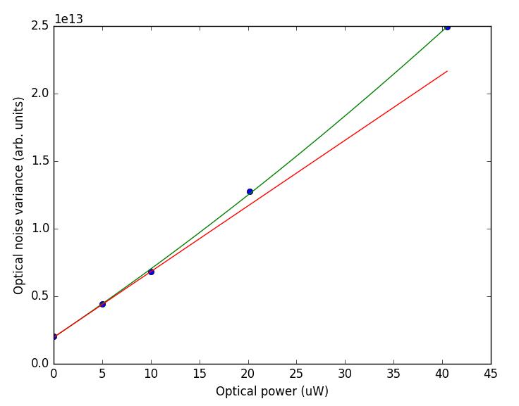 Optical noise vs power