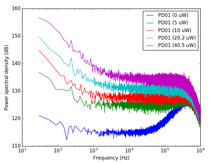 Raw Power Spectral Density