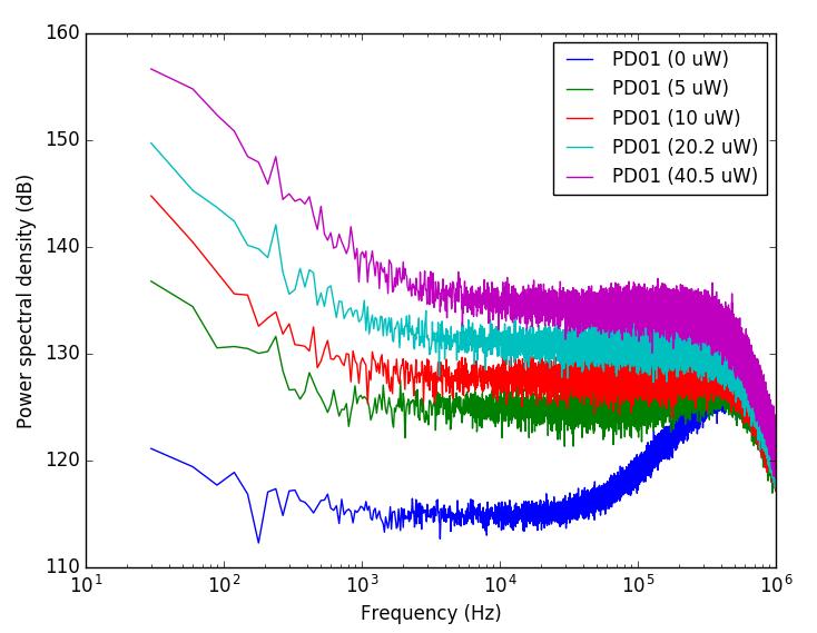 Raw Power Spectral Density