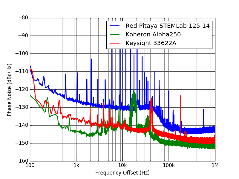 Phase noise measurements with the Koheron ALPHA250