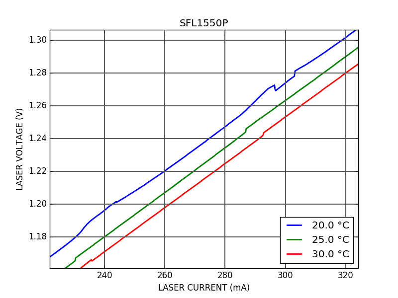 IV curve of SFL1550P Single Frequency Laser (Zoom)