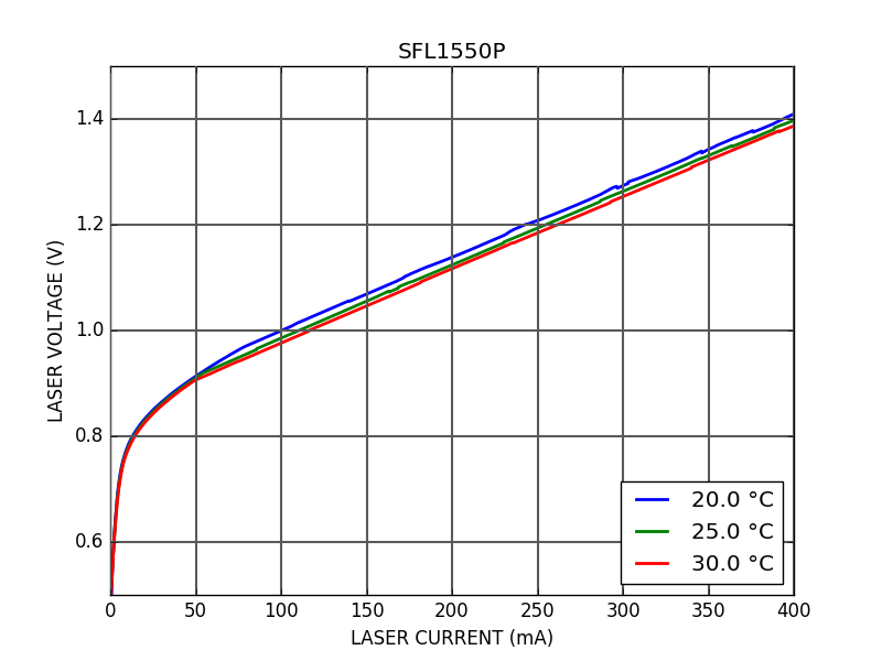 IV curve of SFL1550P Single Frequency Laser