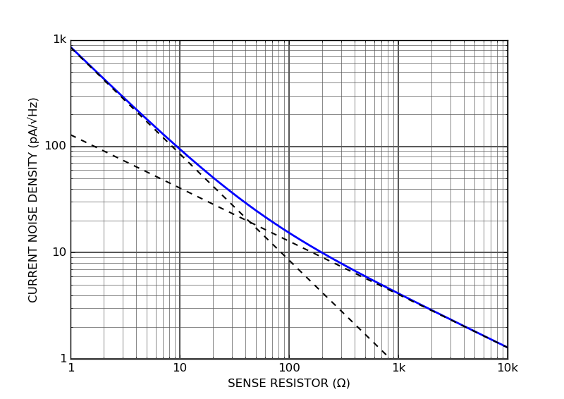 Laser driver current noise vs sense resistor