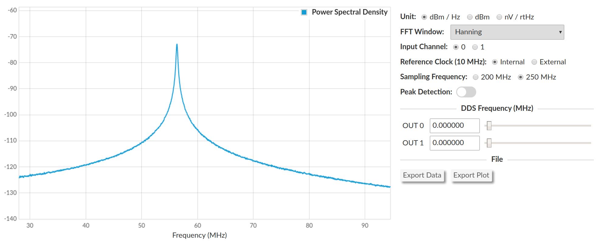 RF spectrum measured on the ALPHA250
