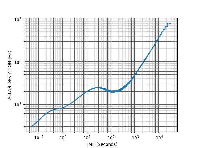 Allan deviation of the beat note frequency