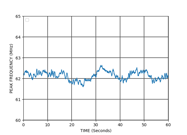 Evolution of the beat note frequency over 24 hours
