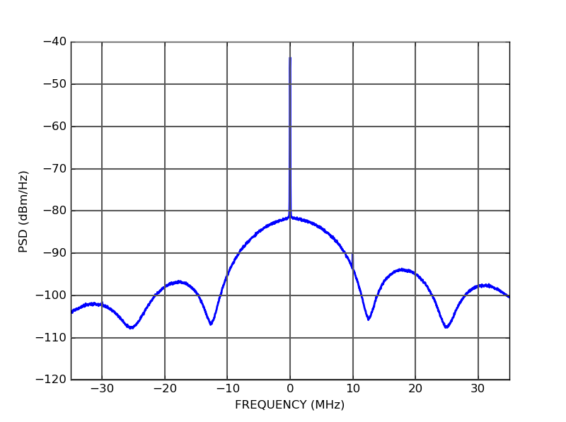 Photodetector output power spectal density