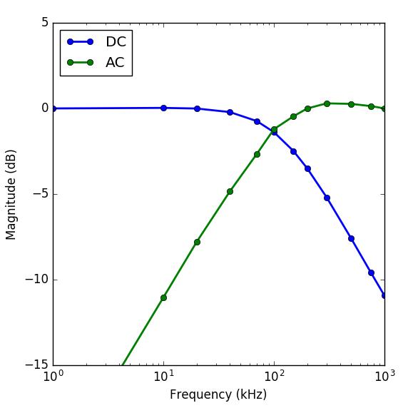 CTL100 modulation transfer function