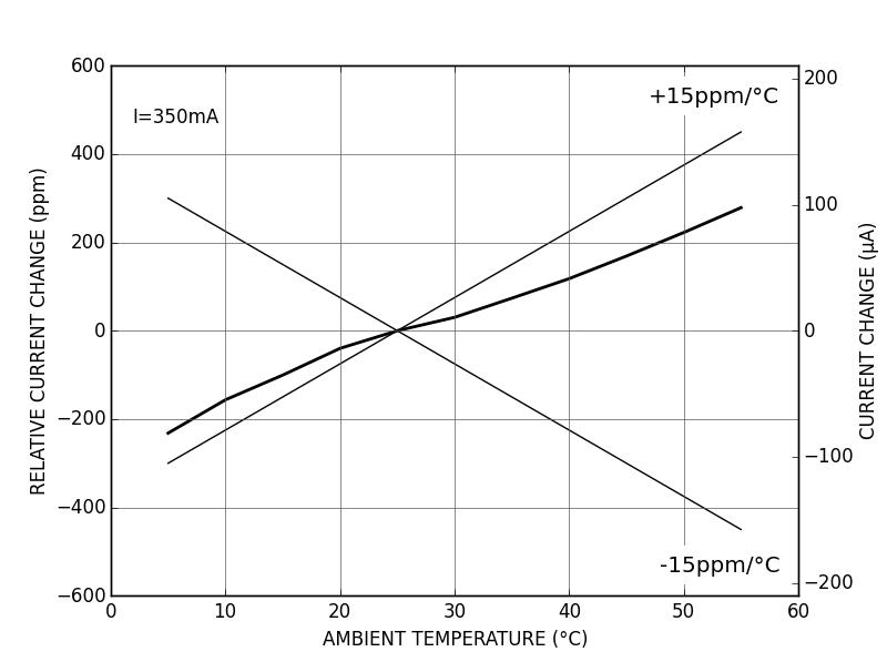 CTL100 temperature coefficient