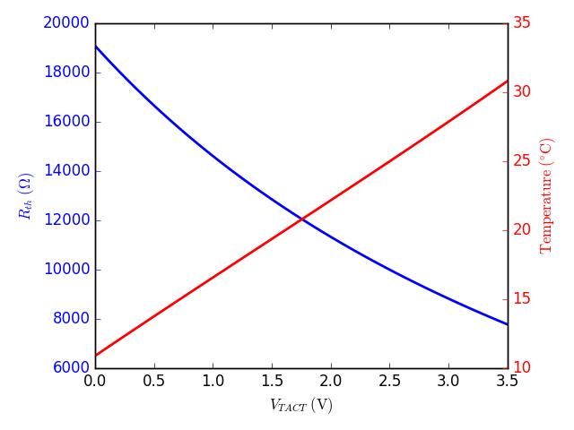 Temperature vs V TACT