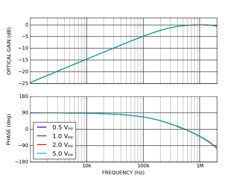 CTL101 AC modulation transfer function