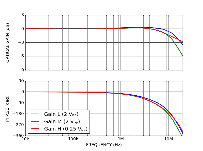 CTL101 modulation transfer function