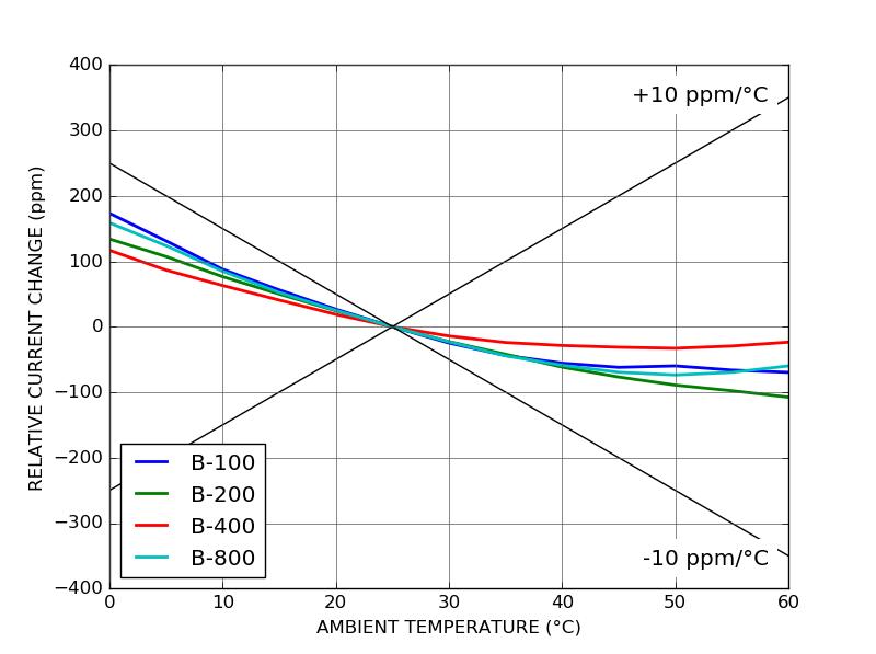 CTL101 temperature coefficient