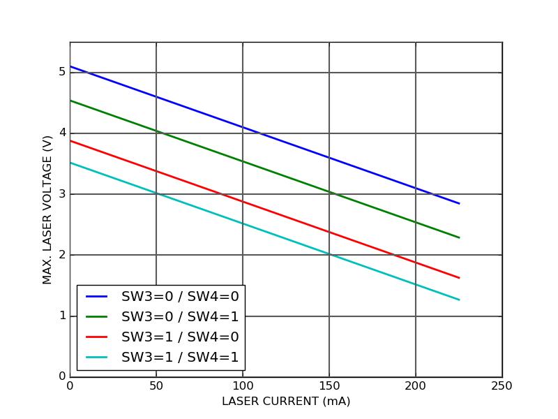 CTL200-0-B-200 compliance voltage