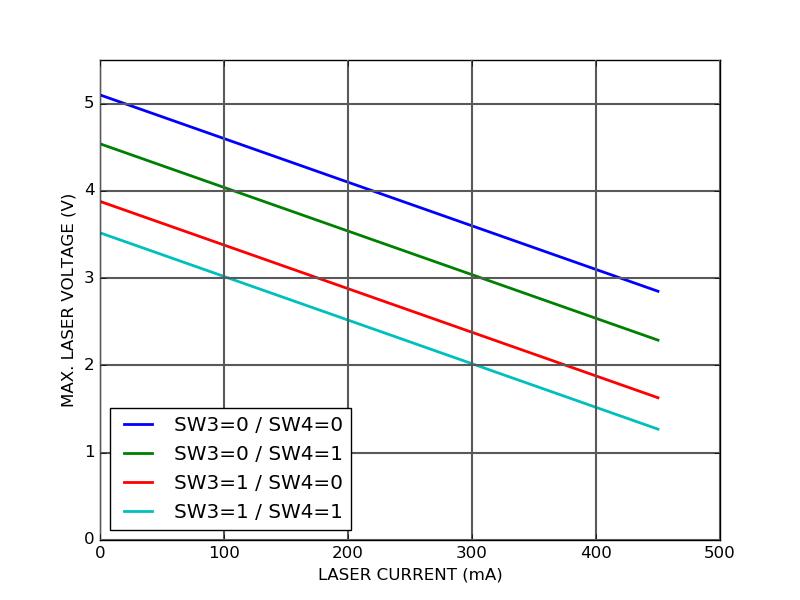 CTL200-0-B-400 compliance voltage