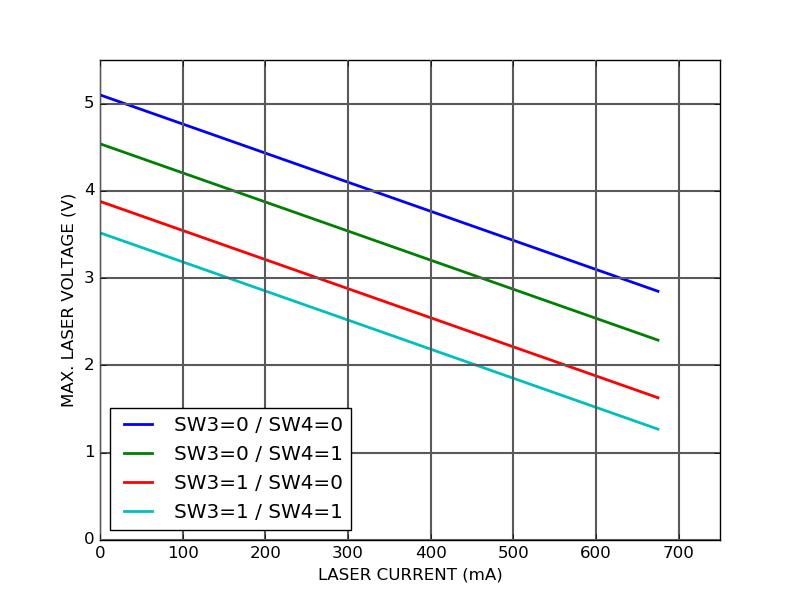 CTL200-0-B-600 compliance voltage