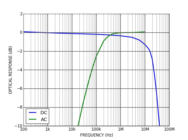 CTL200 modulation