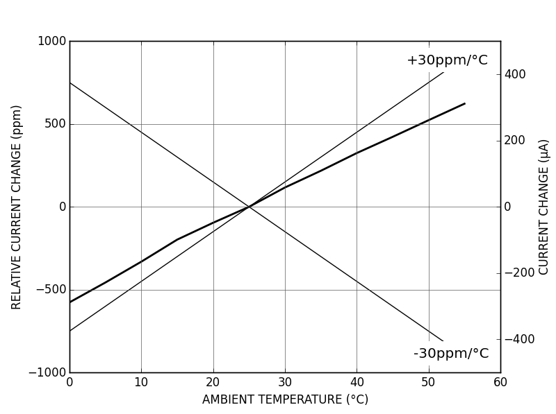 CTL200 temperature coefficient